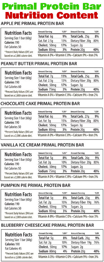 Nutrition Labels of 6 Primal Protein Bars